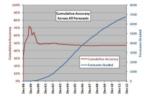 Cumulative accuracy across all forecasts