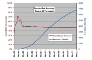 Cumulative accuracy across all forecasts for market experts
