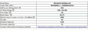 basic scrip details of wonderla