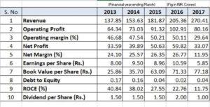 key financial metrics of wonderla