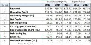 Key financial numbers hmvl