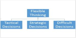 Flexibility_thinking_investing_scenarios
