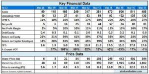 MUL_financial data