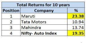 Total_returns_auto_stocks