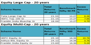 Equity funds 20 years out-performance