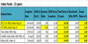 Equity_Index_top 5_funds_15_years_india