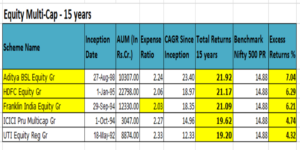 Equity_multi_cap_top 5_funds_15_years_india